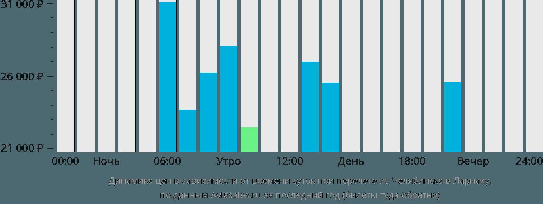 Динамика цен в зависимости от времени вылета из Челябинска в Ларнаку