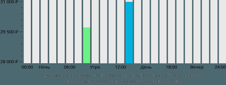 Динамика цен в зависимости от времени вылета из Челябинска в Любляну
