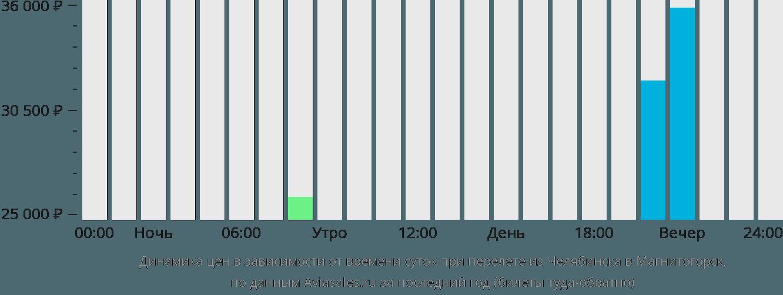 Динамика цен в зависимости от времени вылета из Челябинска в Магнитогорск