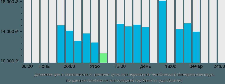 Динамика цен в зависимости от времени вылета из Челябинска в Минеральные воды