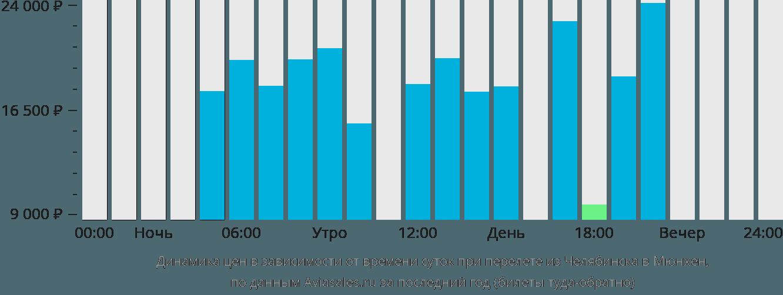 Динамика цен в зависимости от времени вылета из Челябинска в Мюнхен