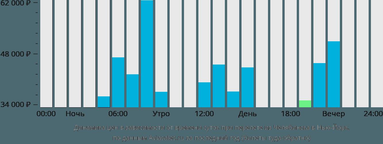 Динамика цен в зависимости от времени вылета из Челябинска в Нью-Йорк