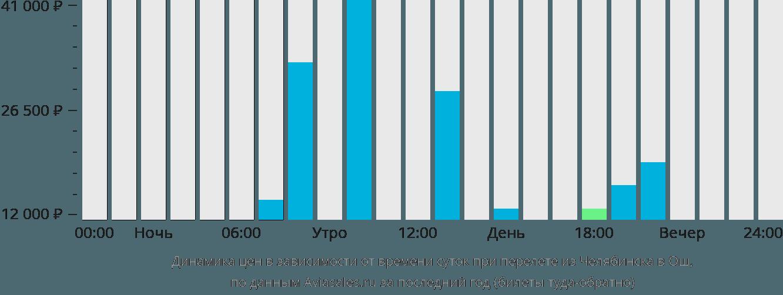 Динамика цен в зависимости от времени вылета из Челябинска в Ош