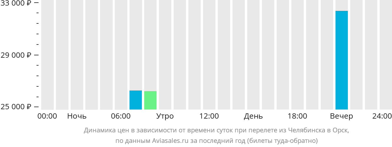 Динамика цен в зависимости от времени вылета из Челябинска в Орск