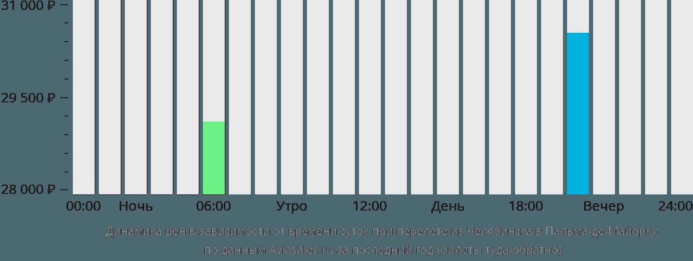 Динамика цен в зависимости от времени вылета из Челябинска в Пальма-де-Майорку