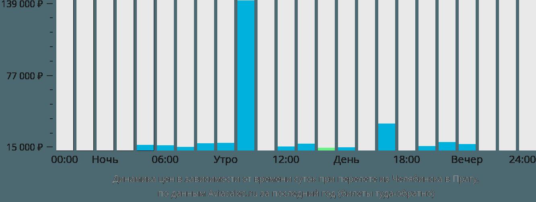 Динамика цен в зависимости от времени вылета из Челябинска в Прагу