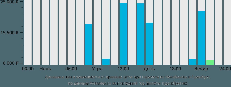 Динамика цен в зависимости от времени вылета из Челябинска в Оренбург