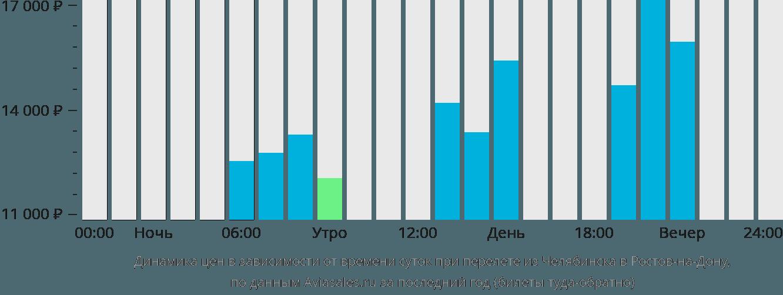 Динамика цен в зависимости от времени вылета из Челябинска в Ростов-на-Дону