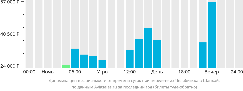 Динамика цен в зависимости от времени вылета из Челябинска в Шанхай