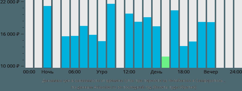 Динамика цен в зависимости от времени вылета из Челябинска в Симферополь (Крым)
