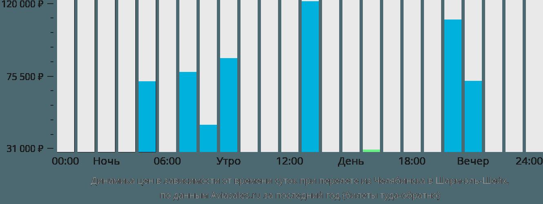 Динамика цен в зависимости от времени вылета из Челябинска в Шарм-эль-Шейх