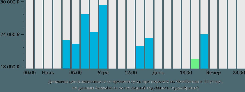 Динамика цен в зависимости от времени вылета из Челябинска в Штутгарт