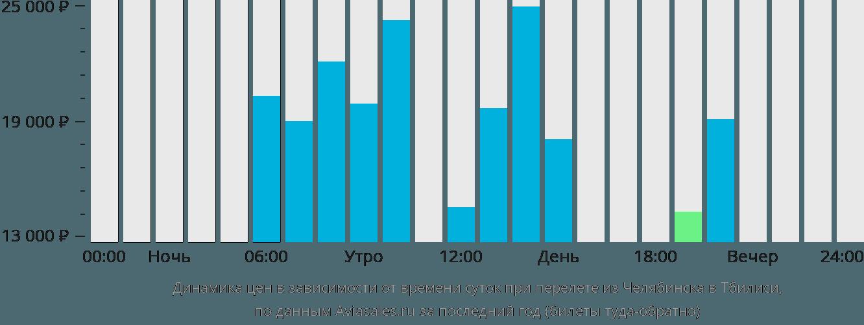 Динамика цен в зависимости от времени вылета из Челябинска в Тбилиси