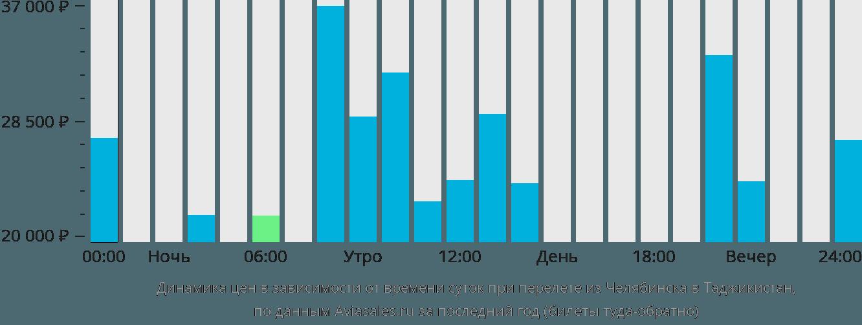 Динамика цен в зависимости от времени вылета из Челябинска в Таджикистан