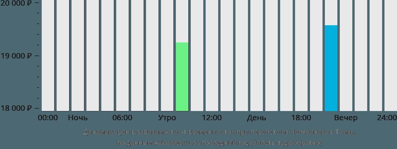 Динамика цен в зависимости от времени вылета из Челябинска в Томск