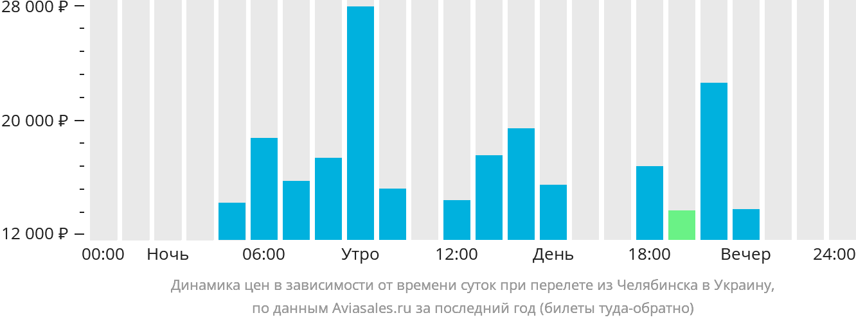 Динамика цен в зависимости от времени вылета из Челябинска в Украину