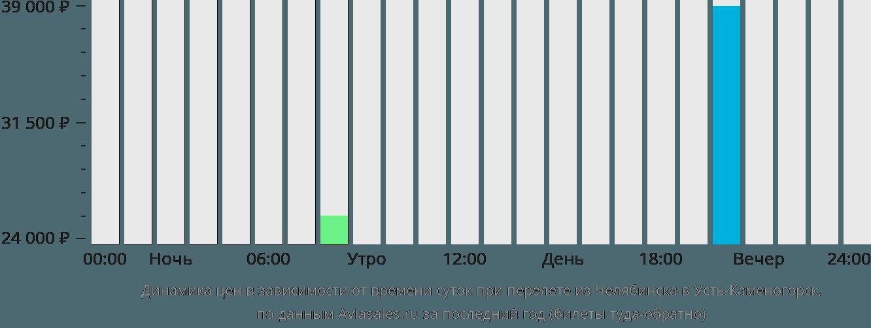 Динамика цен в зависимости от времени вылета из Челябинска в Усть-Каменогорск