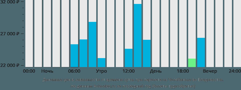 Динамика цен в зависимости от времени вылета из Челябинска во Владивосток