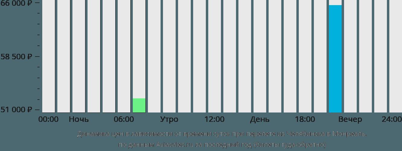 Динамика цен в зависимости от времени вылета из Челябинска в Монреаль