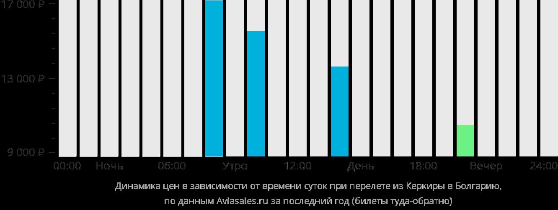 Динамика цен в зависимости от времени вылета из Корфу в Болгарию