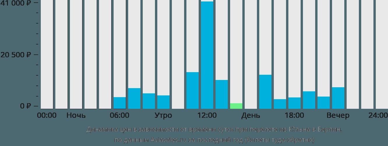 Динамика цен в зависимости от времени вылета из Кёльна в Берлин