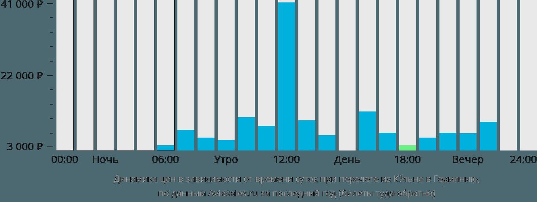 Динамика цен в зависимости от времени вылета из Кёльна в Германию