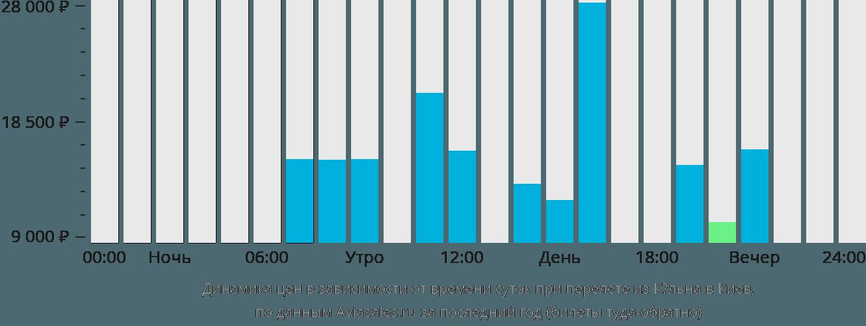 Динамика цен в зависимости от времени вылета из Кёльна в Киев
