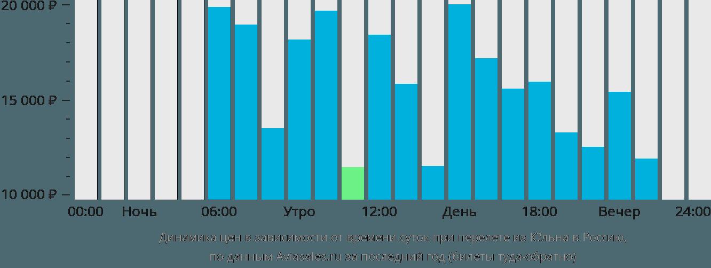 Динамика цен в зависимости от времени вылета из Кёльна в Россию