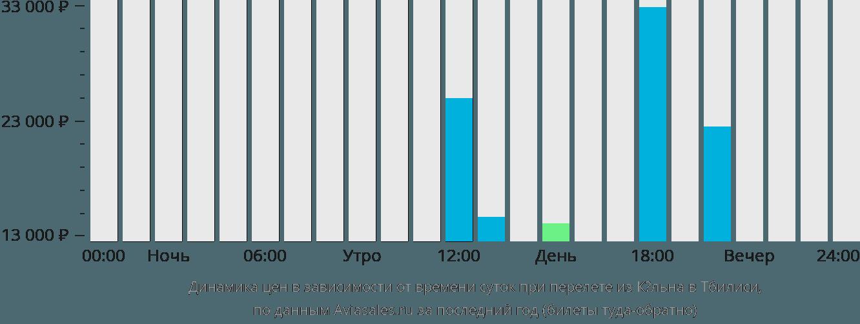 Динамика цен в зависимости от времени вылета из Кёльна в Тбилиси
