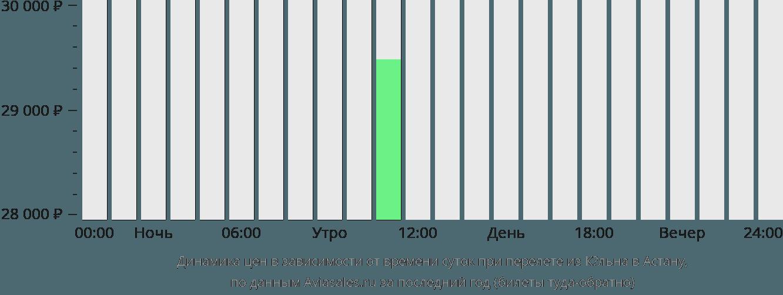 Динамика цен в зависимости от времени вылета из Кёльна в Астану