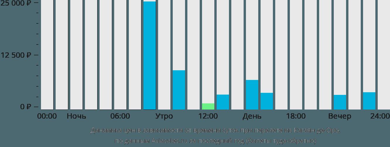 Динамика цен в зависимости от времени вылета из Кагаян-де-Оро