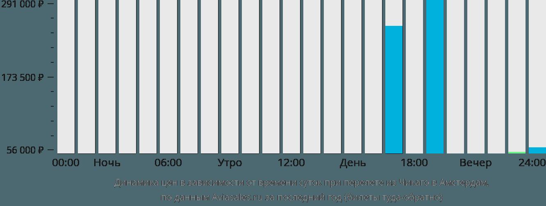 Динамика цен в зависимости от времени вылета из Чикаго в Амстердам