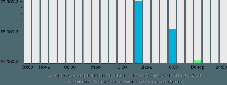 Динамика цен в зависимости от времени вылета из Чикаго в Абу-Даби
