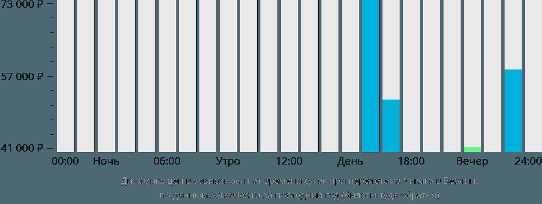 Динамика цен в зависимости от времени вылета из Чикаго в Берлин