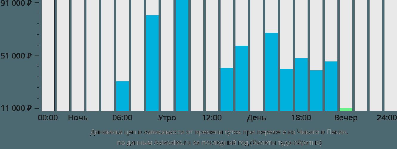 Динамика цен в зависимости от времени вылета из Чикаго в Пекин