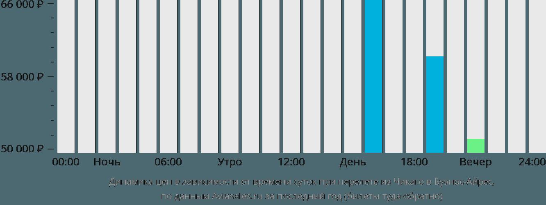 Динамика цен в зависимости от времени вылета из Чикаго в Буэнос-Айрес