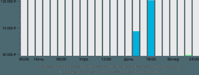 Динамика цен в зависимости от времени вылета из Чикаго в Дюссельдорф