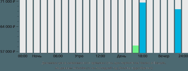 Динамика цен в зависимости от времени вылета из Чикаго в Бишкек