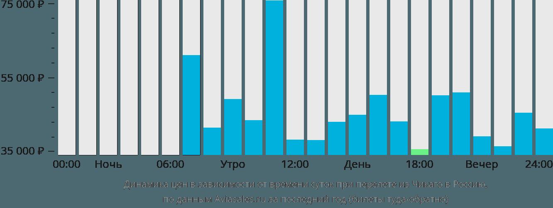 Динамика цен в зависимости от времени вылета из Чикаго в Россию