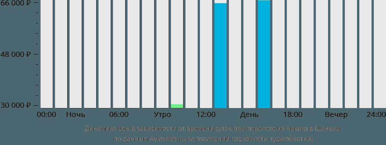 Динамика цен в зависимости от времени вылета из Чикаго в Шанхай