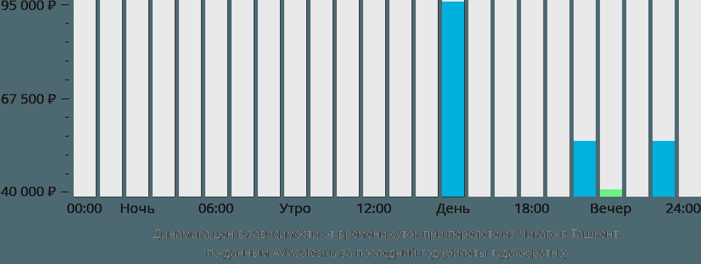 Динамика цен в зависимости от времени вылета из Чикаго в Ташкент