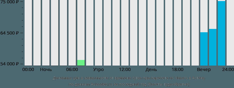 Динамика цен в зависимости от времени вылета из Чикаго в Астану