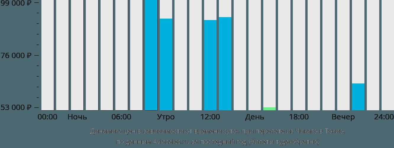 Динамика цен в зависимости от времени вылета из Чикаго в Токио