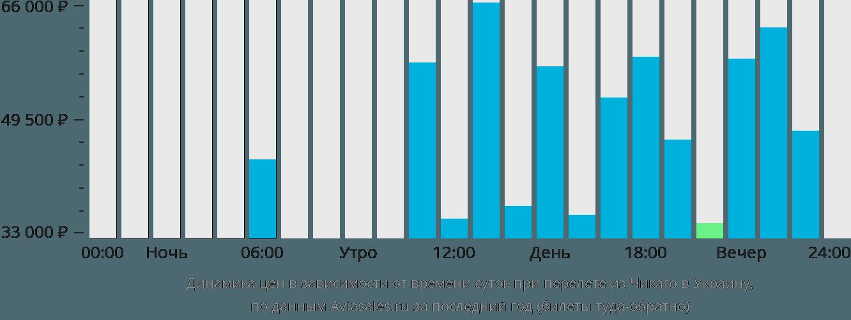 Динамика цен в зависимости от времени вылета из Чикаго в Украину