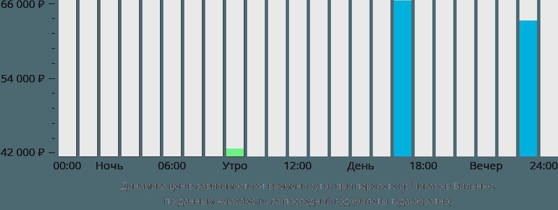 Динамика цен в зависимости от времени вылета из Чикаго в Вильнюс