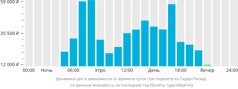 Динамика цен в зависимости от времени вылета из Сидар-Рапидс