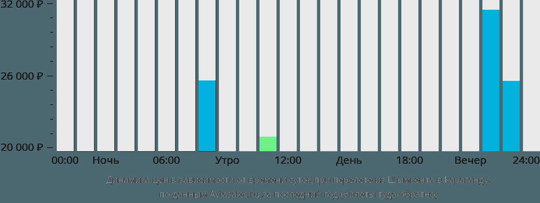 Динамика цен в зависимости от времени вылета из Шымкента в Караганду