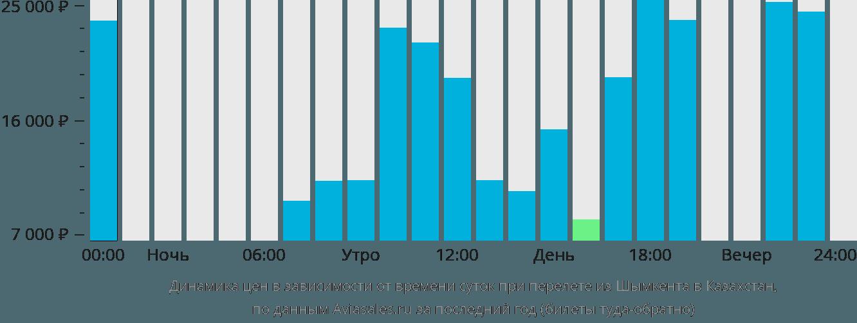 Динамика цен в зависимости от времени вылета из Шымкента в Казахстан
