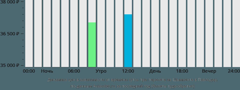 Динамика цен в зависимости от времени вылета из Шымкента в Павлодар