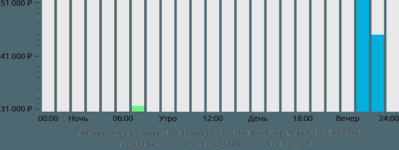 Динамика цен в зависимости от времени вылета из Шымкента в Тель-Авив